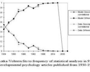 Journal of Memetics - Evolutionary Models of Information Transmission, 7