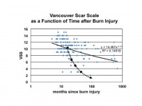 Improvement in Vancouver Scar Score over Time, s/p Laser Treatment of Burn Scars