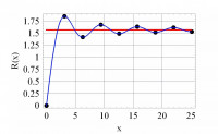 Approximation of an integral via the Mathematica function SequenceLimit (SL)
