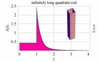 Chord length distribution density (CLDD) A(l) of a quadratic rod; edge a=1