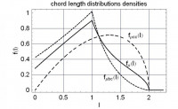 Hemisphere of diameter d=2: The CLDD f(l) results from cc - and bc - chords .