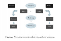Normative Interaction Affects B/W Honor and Fame