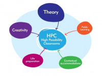 High Possibility Classrooms showing the five conceptions
