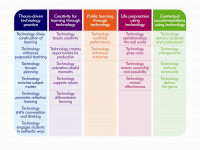 High Possibility Classrooms model showing the 22 underpinning themes