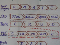 Requirements: Life cycles and CRUD compared to PAOC