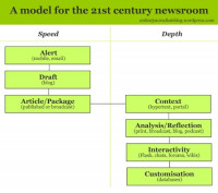 A model for the 21st century newsroom: pt1 – the news diamond