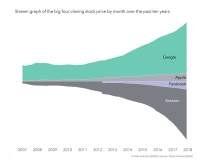 Big Four Closing Stock Price