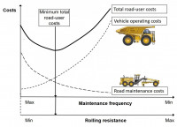 Balancing cost of road maintenance with vehicle operating costs