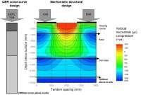 Structural design - evaluation of strain