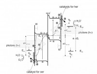 Tandem solar water splitting systems