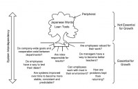 Systems thinking and TPS