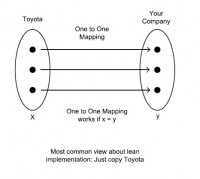 One-to-one mapping function for Lean implementation