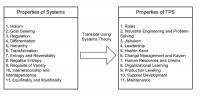 System properties theory and the translation to TPS