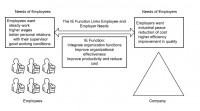 Representation of the industrial engineering function