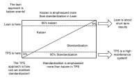Comparing standardization and kaizen