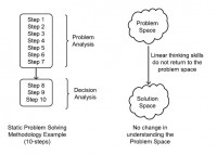 Static or linear problem-solving methodology