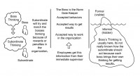The hidden nature of boss thinking. (Iceberg model adapted from Hall E, 1976, Beyond