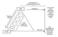 Correct regulation cycle of jishukens and quality circles
