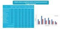 Multi-criteria weighted matrix of hazard assessment